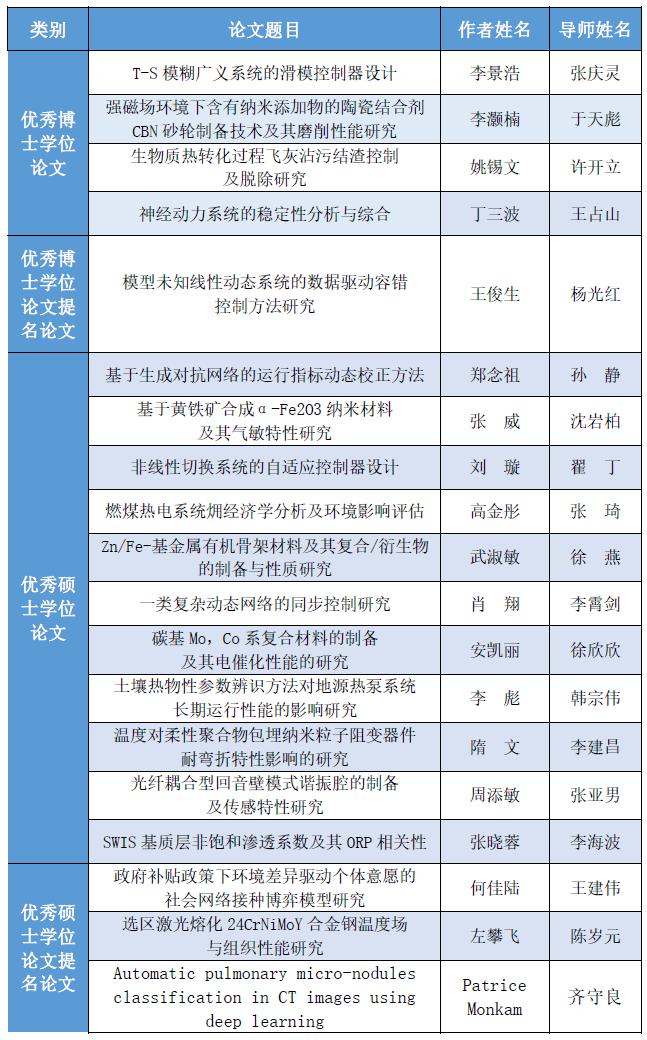 我校19篇学位论文获2019年辽宁省