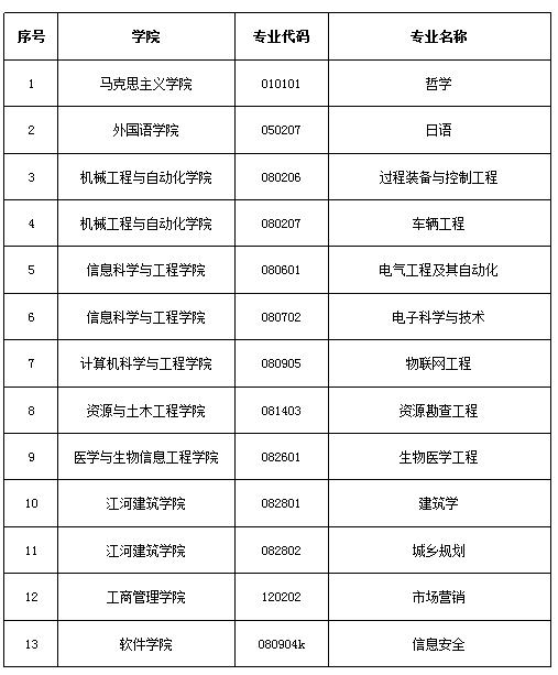 我校新增13个辽宁省一流本科教育示范专业